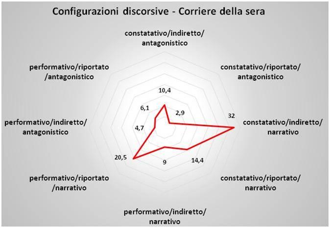 config_disc_corsera