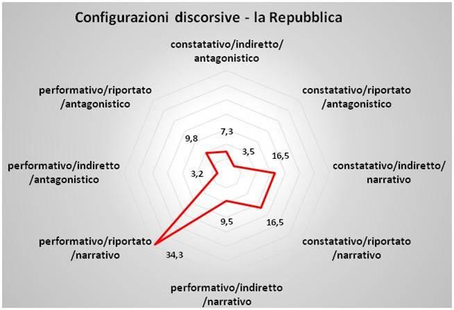 config_disc_repubblica