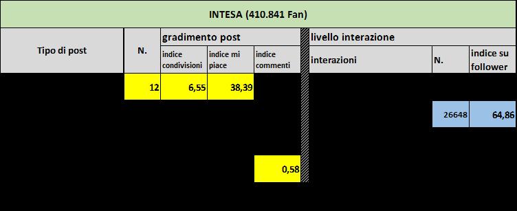 intesa-table