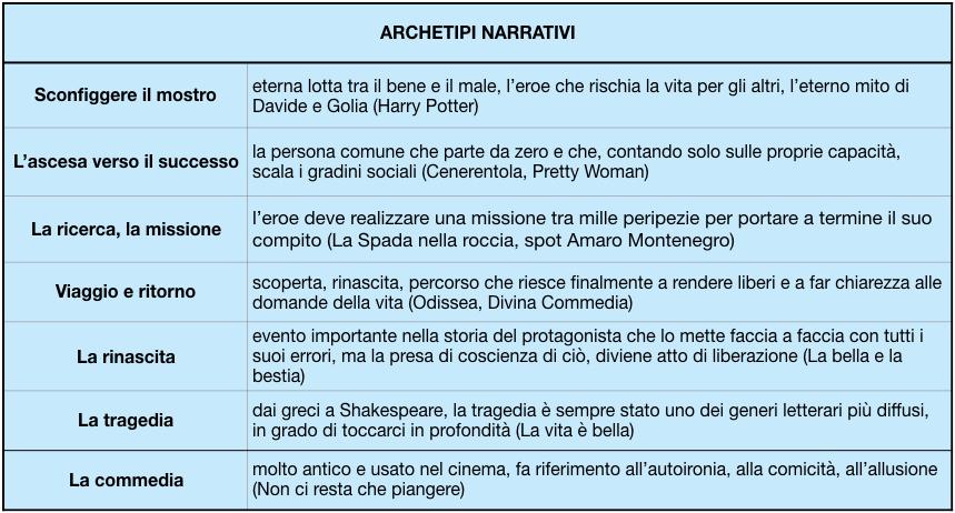"""archetipi narrativi per lo storytelling"""