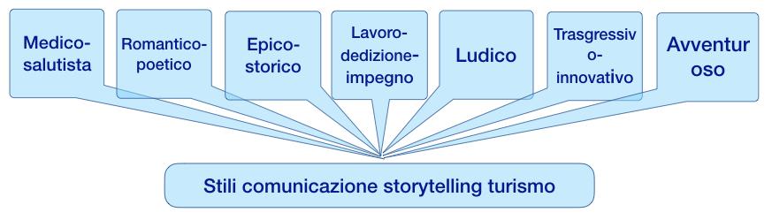 """""""Stili comunicativi nel turismo"""""""