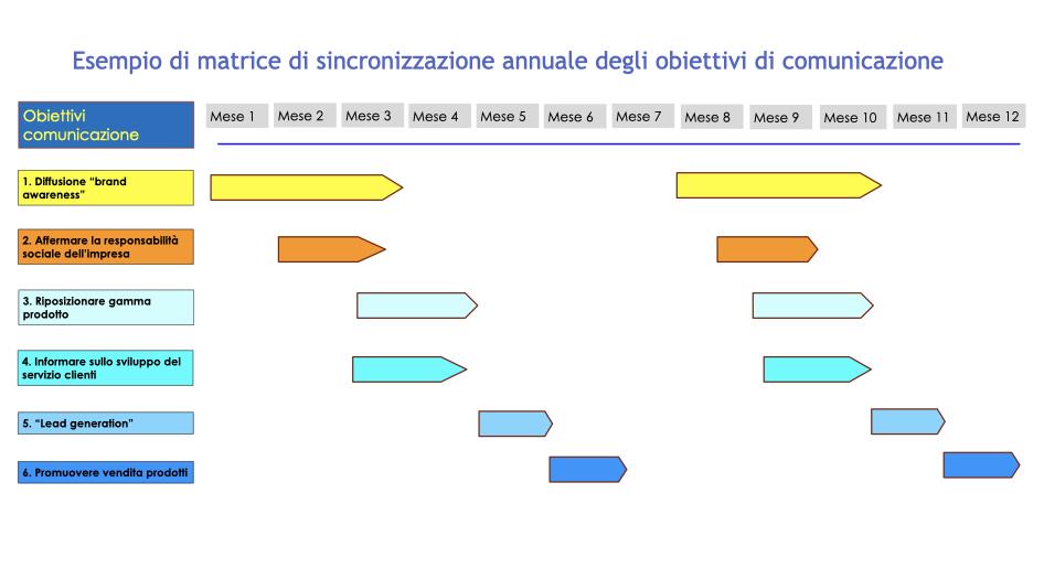 Matrice sincronizzazione obiettivi di comunicazione